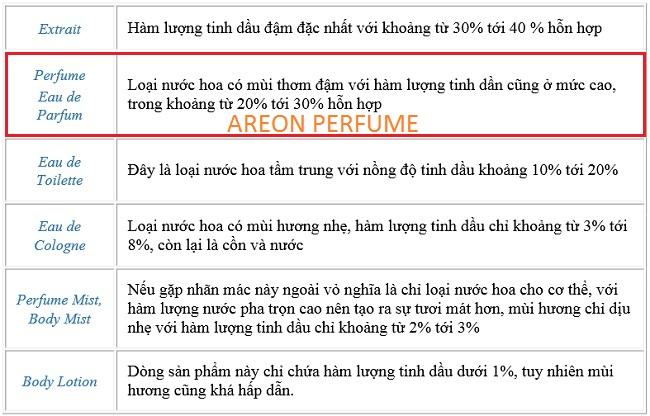 phan_biet_cac_loai_nuoc_hoa_theo_ham_luong_tinh_dau