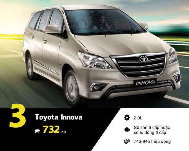 Hình ảnh Toyota Innova