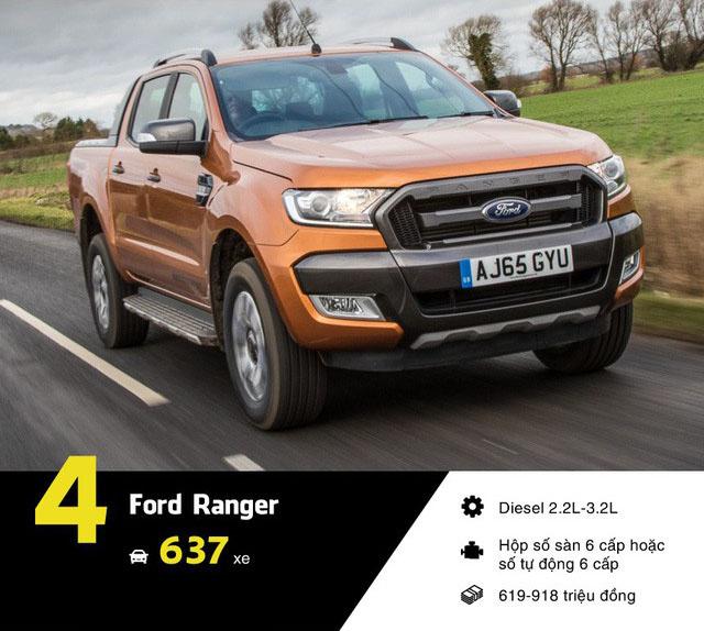 Hình ảnh Ford Ranger